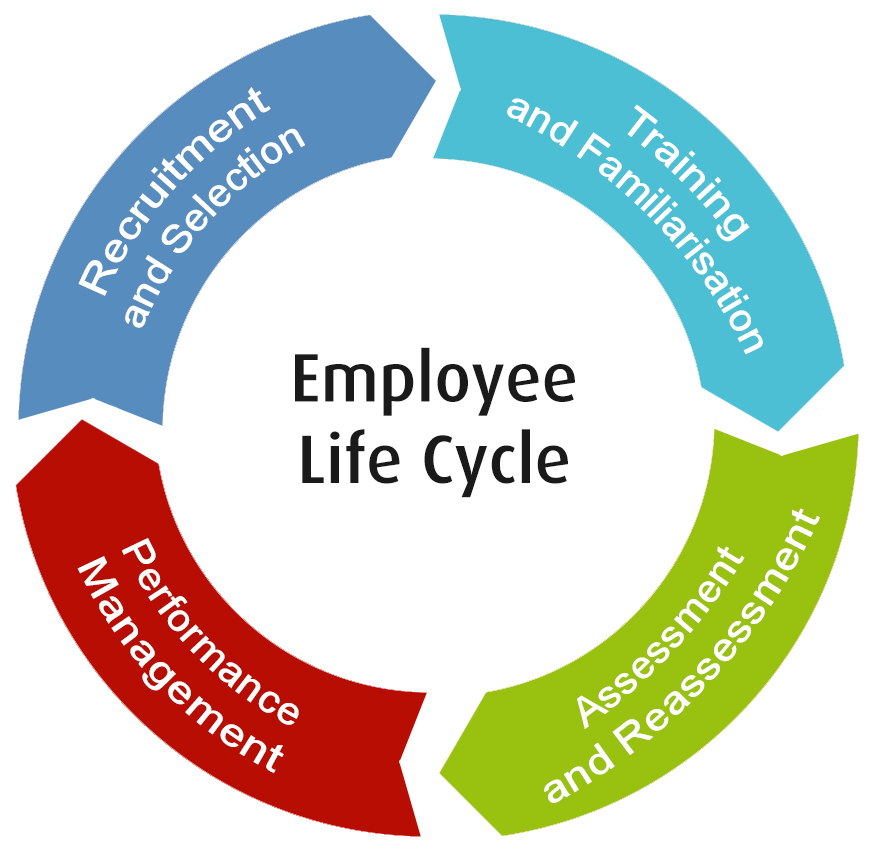 Managing Competence Through The Employee Lifecycle